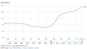 I dag er omtrent hver fjerde spanjol arbeidsløs og tallene vokser seg stadig høyere.